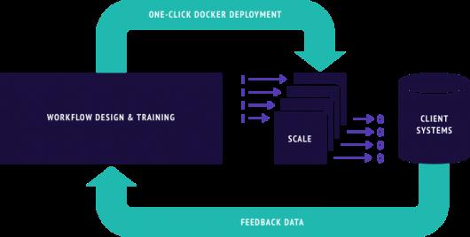 Illustration docker container (TSM)