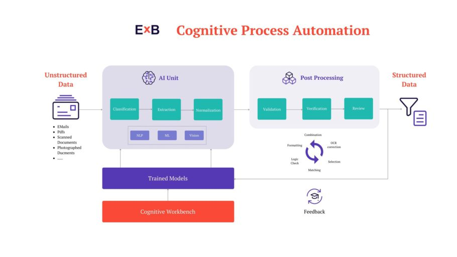 cognitive process automation diagram EN