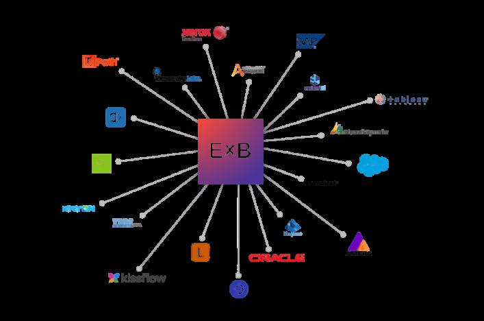 ExB Integrationen mit RPA und Input Management Systeme