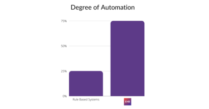 degree of automation in email data extraction